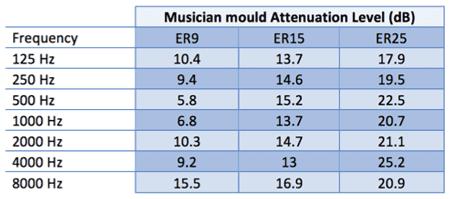 Musician Table